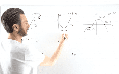 Derived Function Graphs
